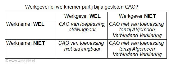 cao collectieve arbeidsovereenkomst van toepassing schema