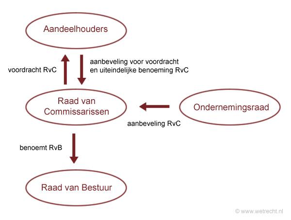 schema structuurvennootschap met raad van commissarissen