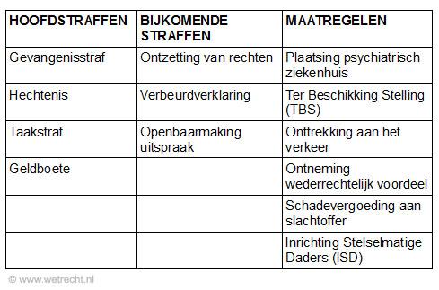Straf Straffen Nederland