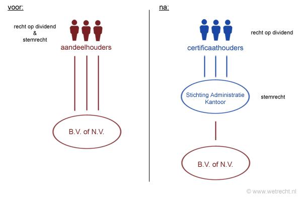 Stichting Administratiekantoor schematisch